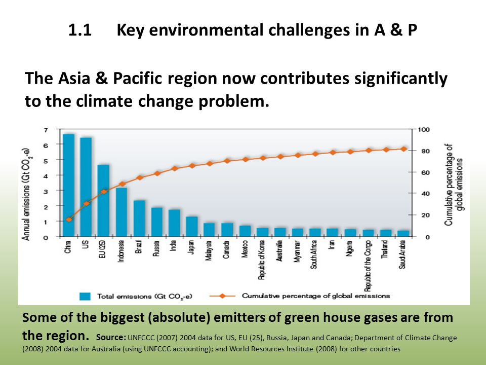 The Asia & Pacific region now contributes significantly to the climate change problem.