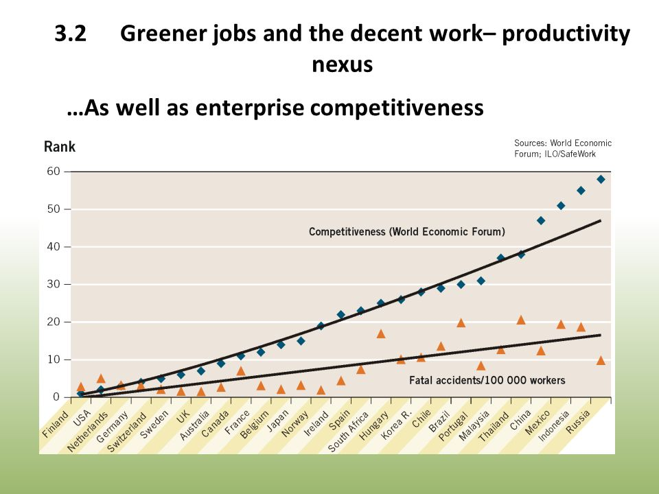 …As well as enterprise competitiveness 3.2Greener jobs and the decent work– productivity nexus