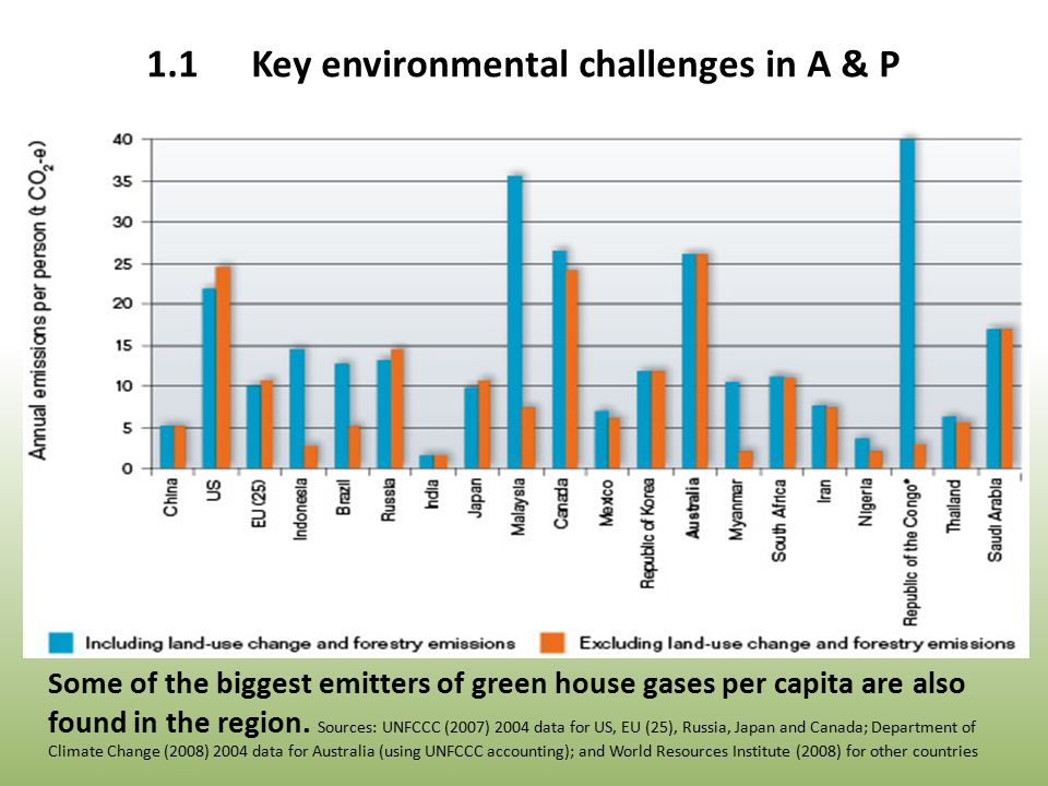 Some of the biggest emitters of green house gases per capita are also found in the region.