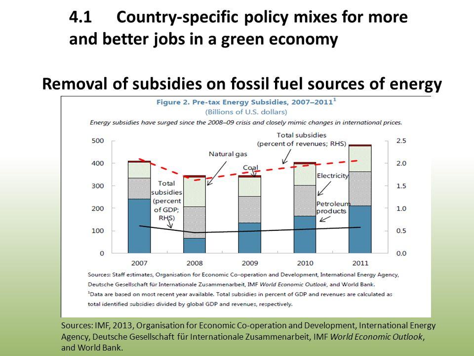 Sources: IMF, 2013, Organisation for Economic Co-operation and Development, International Energy Agency, Deutsche Gesellschaft für Internationale Zusammenarbeit, IMF World Economic Outlook, and World Bank.