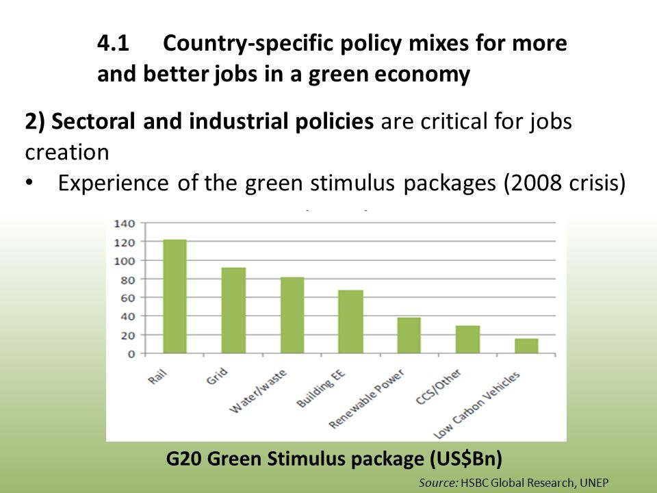 4.1Country-specific policy mixes for more and better jobs in a green economy Source: HSBC Global Research, UNEP G20 Green Stimulus package (US$Bn) 2) Sectoral and industrial policies are critical for jobs creation Experience of the green stimulus packages (2008 crisis)