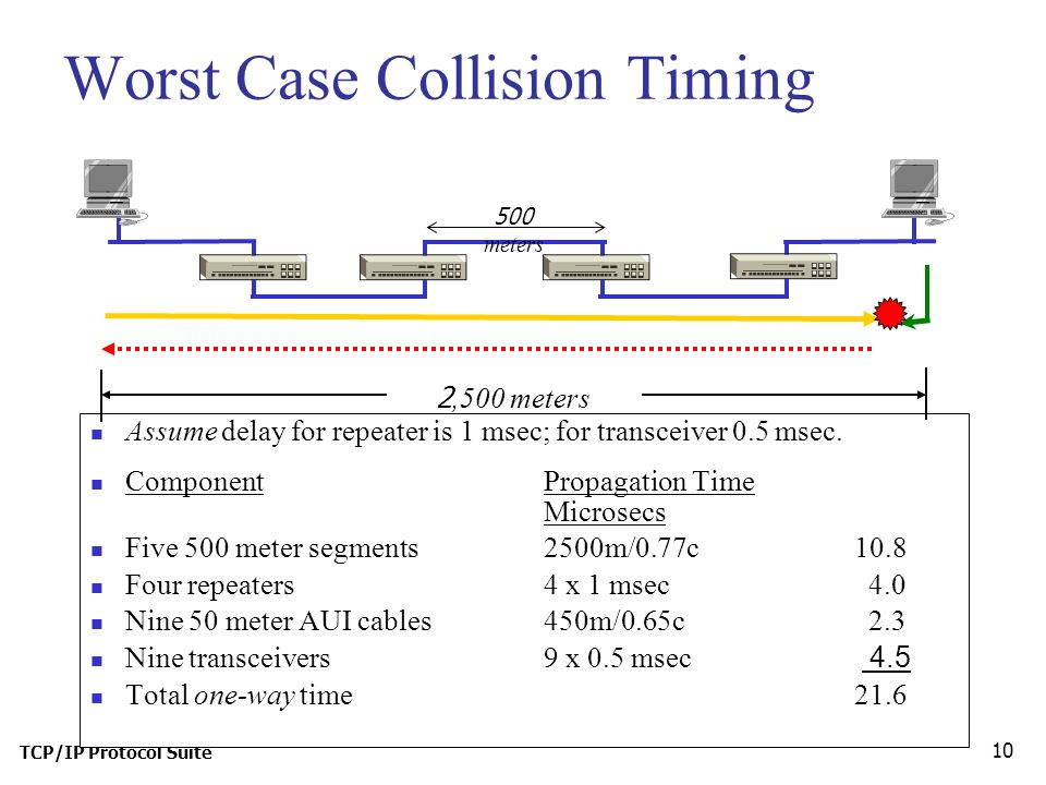 TCP/IP Protocol Suite 10 Worst Case Collision Timing Assume delay for repeater is 1 msec; for transceiver 0.5 msec.