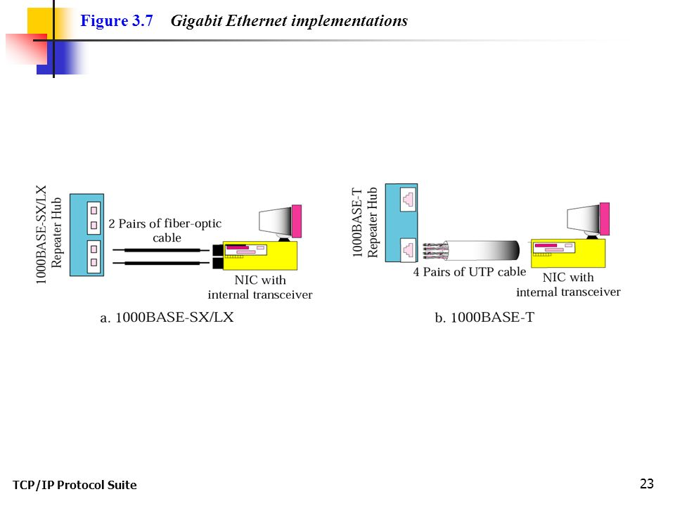 TCP/IP Protocol Suite 23 Figure 3.7 Gigabit Ethernet implementations