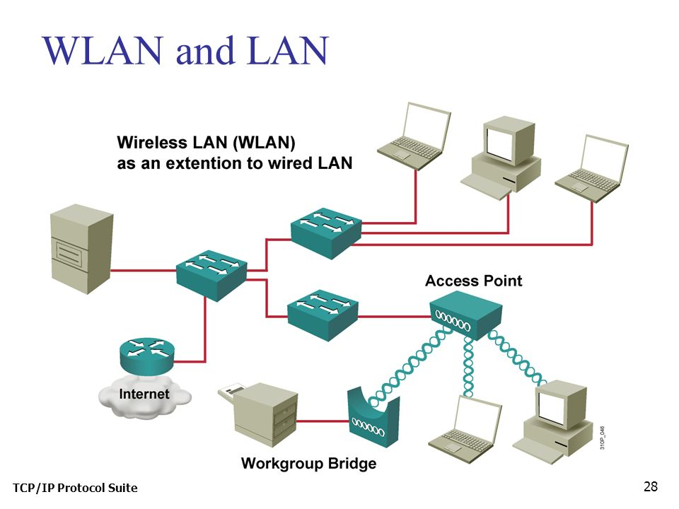 TCP/IP Protocol Suite 28 WLAN and LAN