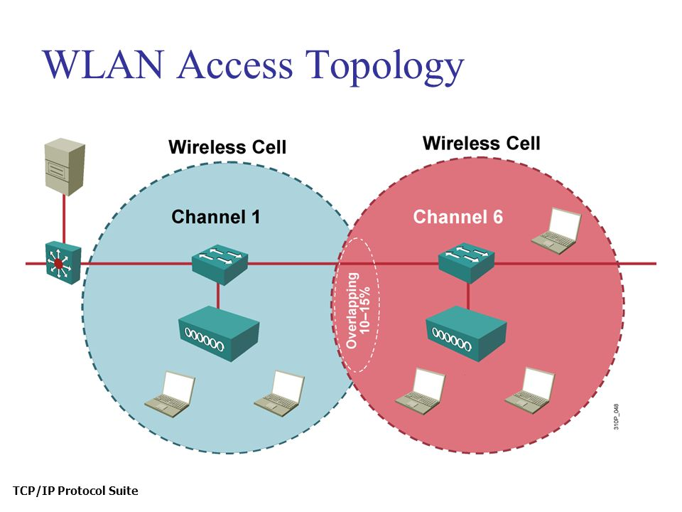 TCP/IP Protocol Suite WLAN Access Topology