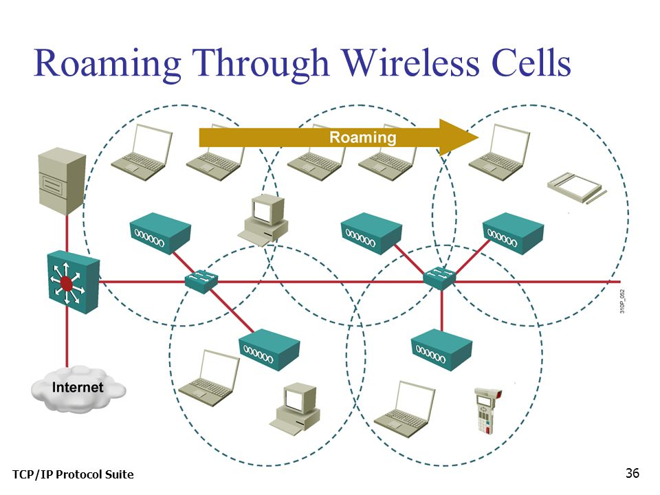 TCP/IP Protocol Suite 36 Roaming Through Wireless Cells