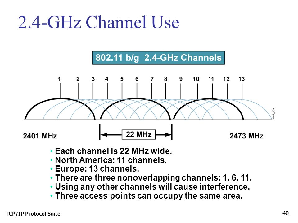 TCP/IP Protocol Suite 40 2.4-GHz Channel Use Each channel is 22 MHz wide.