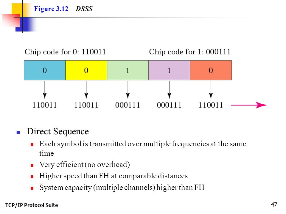 TCP/IP Protocol Suite 47 Figure 3.12 DSSS Direct Sequence Each symbol is transmitted over multiple frequencies at the same time Very efficient (no overhead) Higher speed than FH at comparable distances System capacity (multiple channels) higher than FH