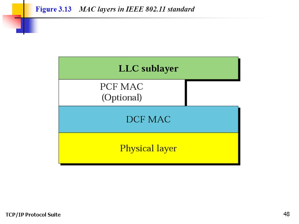 TCP/IP Protocol Suite 48 Figure 3.13 MAC layers in IEEE 802.11 standard