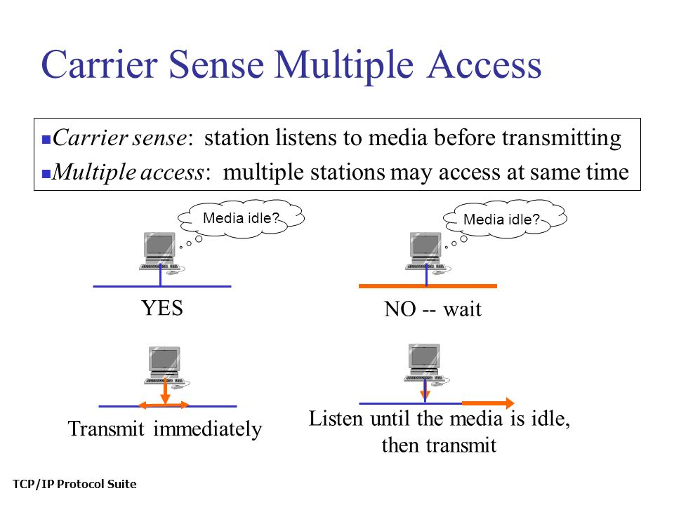 TCP/IP Protocol Suite Carrier sense: station listens to media before transmitting Multiple access: multiple stations may access at same time Carrier Sense Multiple Access Media idle.