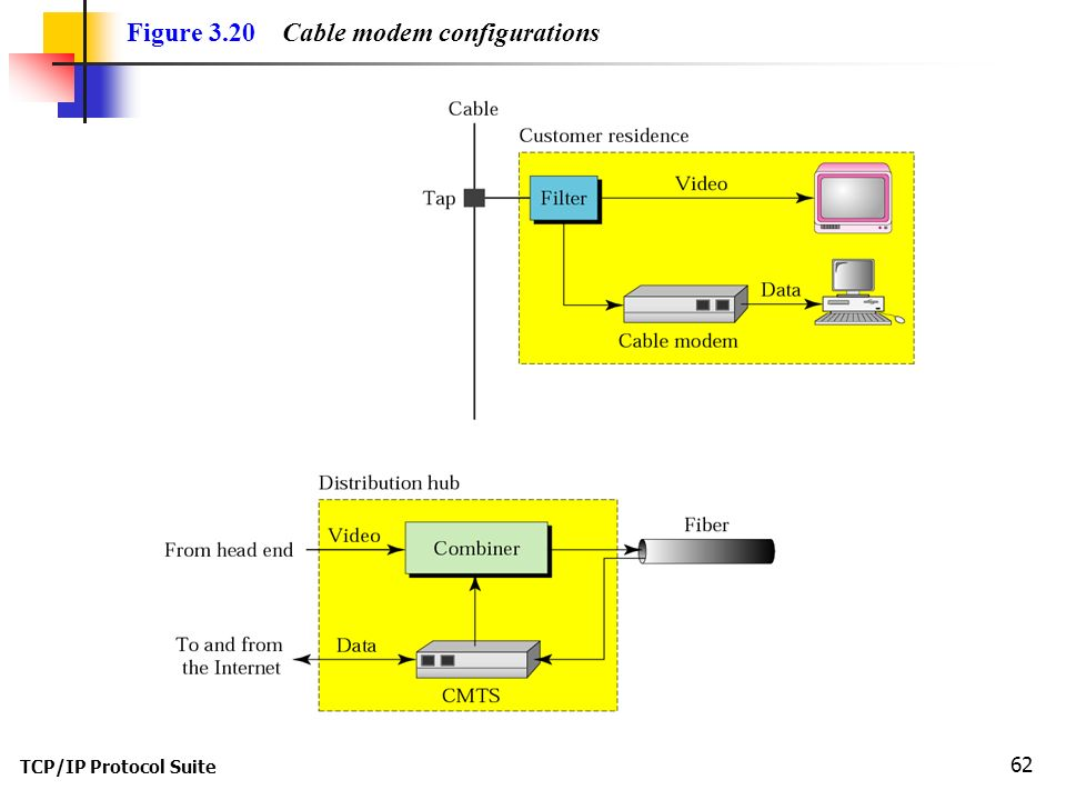 TCP/IP Protocol Suite 62 Figure 3.20 Cable modem configurations