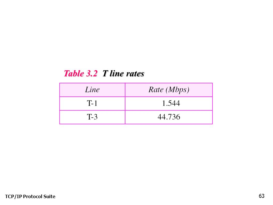 TCP/IP Protocol Suite 63 Table 3.2 T line rates