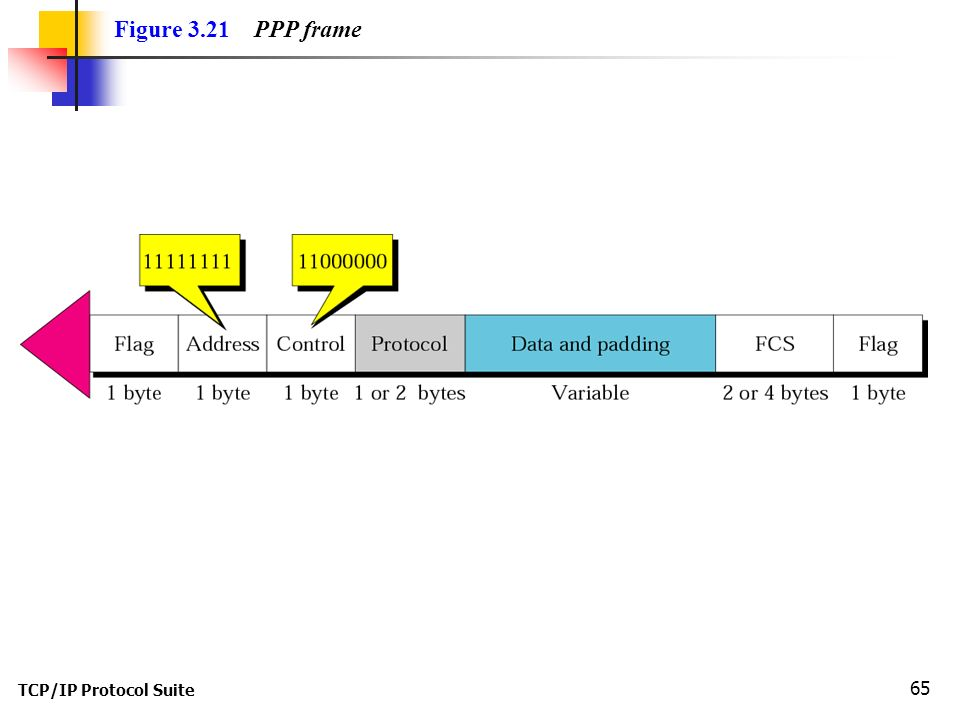 TCP/IP Protocol Suite 65 Figure 3.21 PPP frame