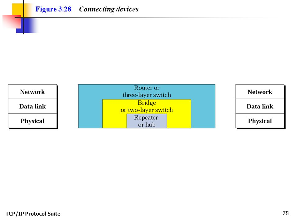 TCP/IP Protocol Suite 78 Figure 3.28 Connecting devices