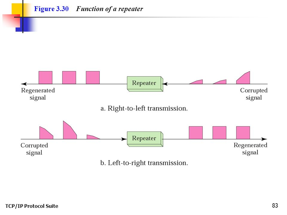 TCP/IP Protocol Suite 83 Figure 3.30 Function of a repeater