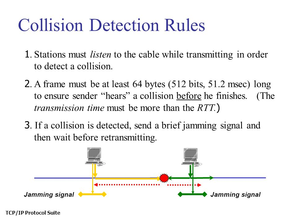 Collision Detection Rules 1.Stations must listen to the cable while transmitting in order to detect a collision.