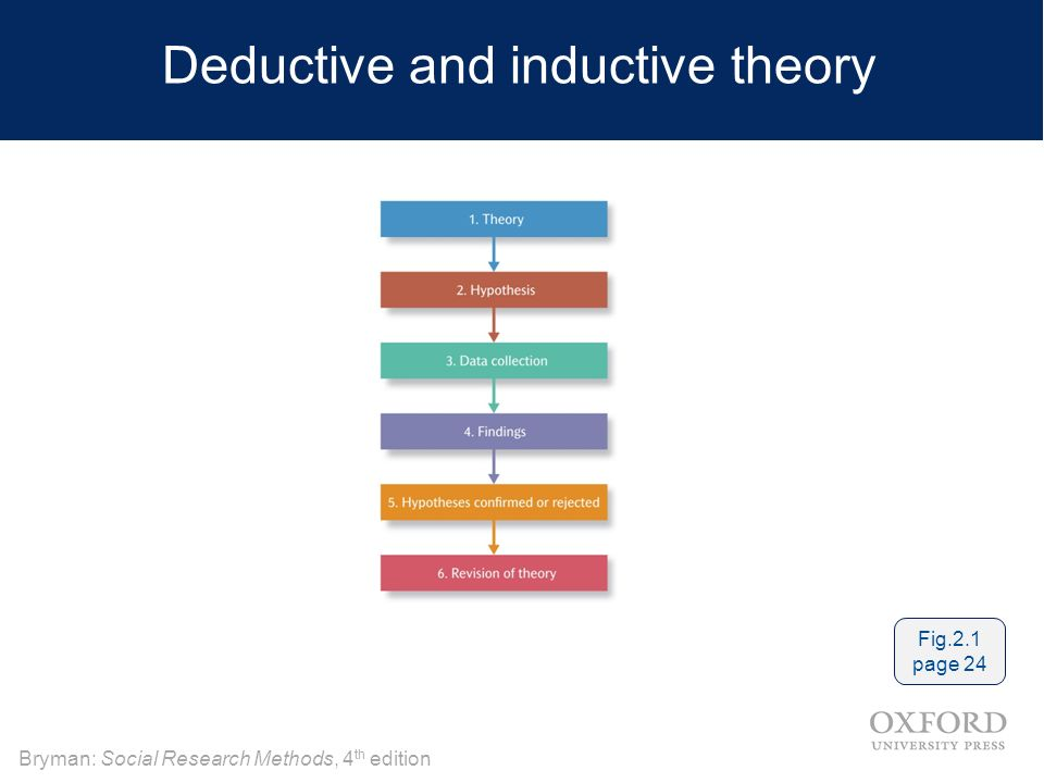 deductive research methods Iv research methods: analytical approach the hypothetico-deductive method where some conclusions methodological approaches and research methods actors approach.
