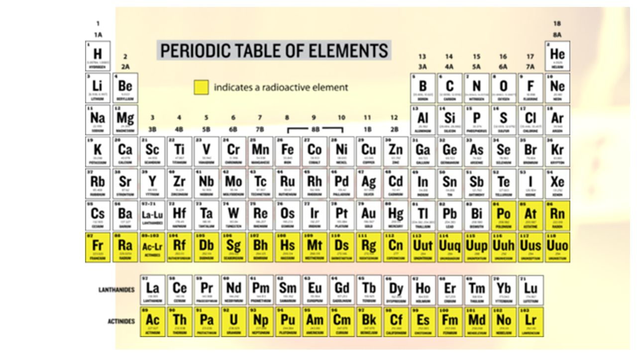 Radioactive elements in periodic table images periodic table images radioactive elements in periodic table gallery periodic table images periodic table of elements gamestrikefo nuclear chemistry gamestrikefo Choice Image