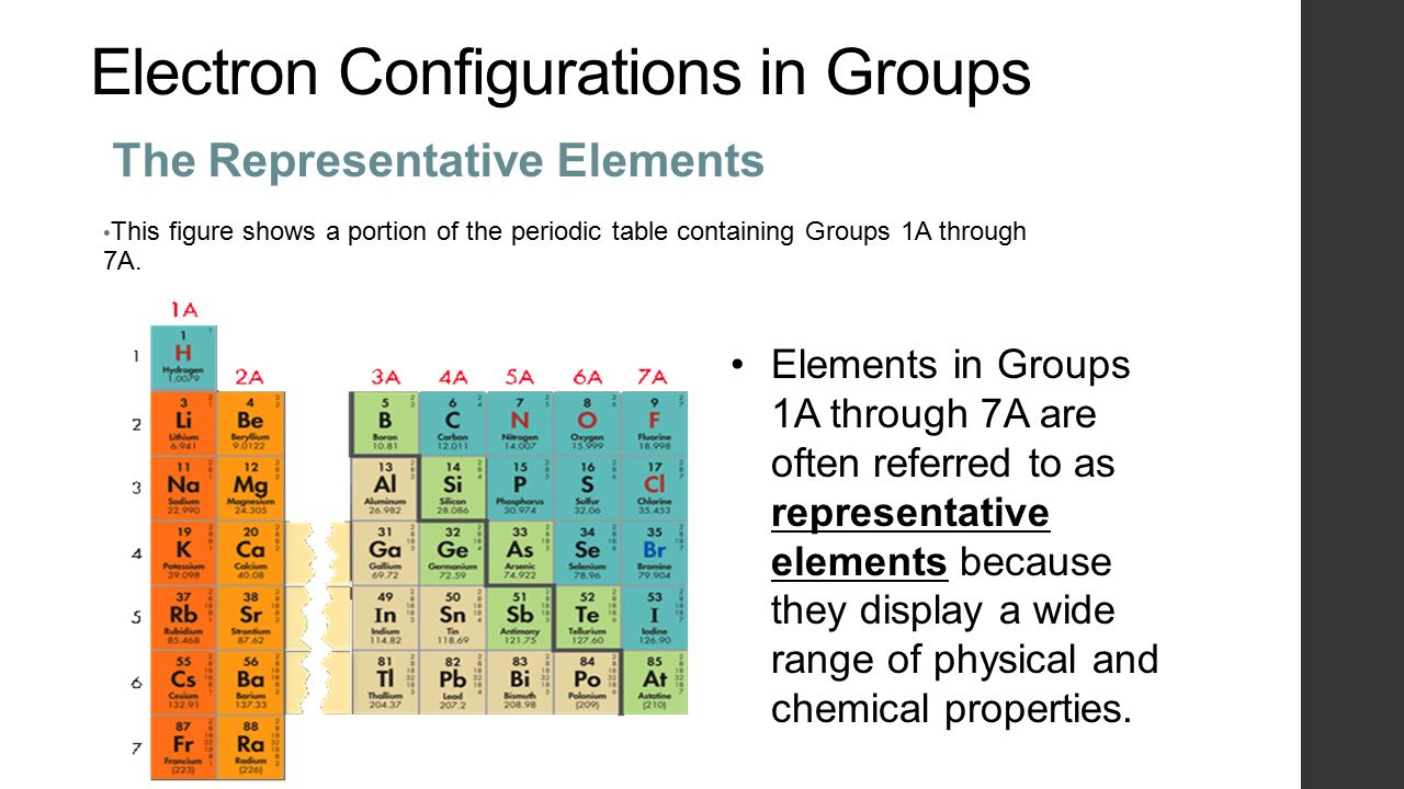 The periodic table chapter 6 organizing the elements demitri electron configurations in groups the representative elements this figure shows a portion of the periodic table gamestrikefo Image collections