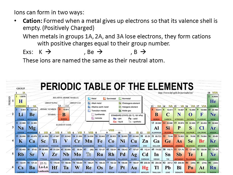 Periodic table group 1a periodic table charge periodic table of chapter 61 periodicity ox quiz1 ox quiz2 now tomorrow by now periodic table group 1a periodic table charge urtaz Gallery
