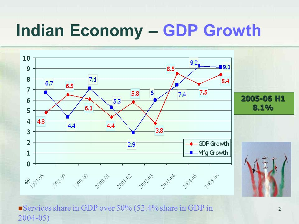 2 Indian Economy – GDP Growth H1 8.1% Services share in GDP over 50% (52.4% share in GDP in )