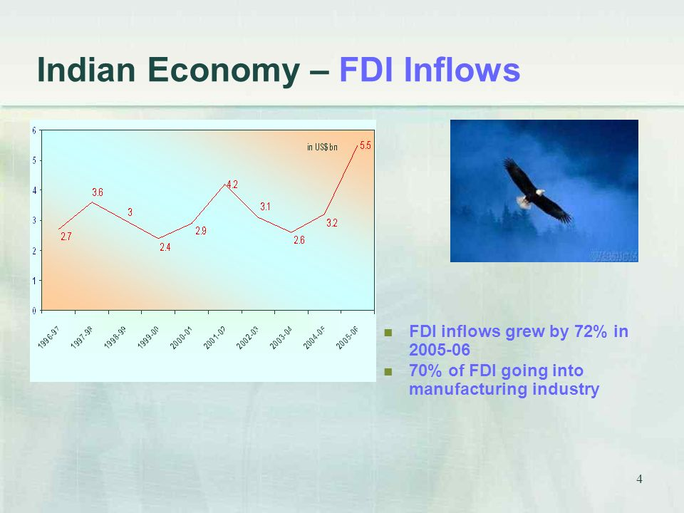 4 Indian Economy – FDI Inflows FDI inflows grew by 72% in % of FDI going into manufacturing industry