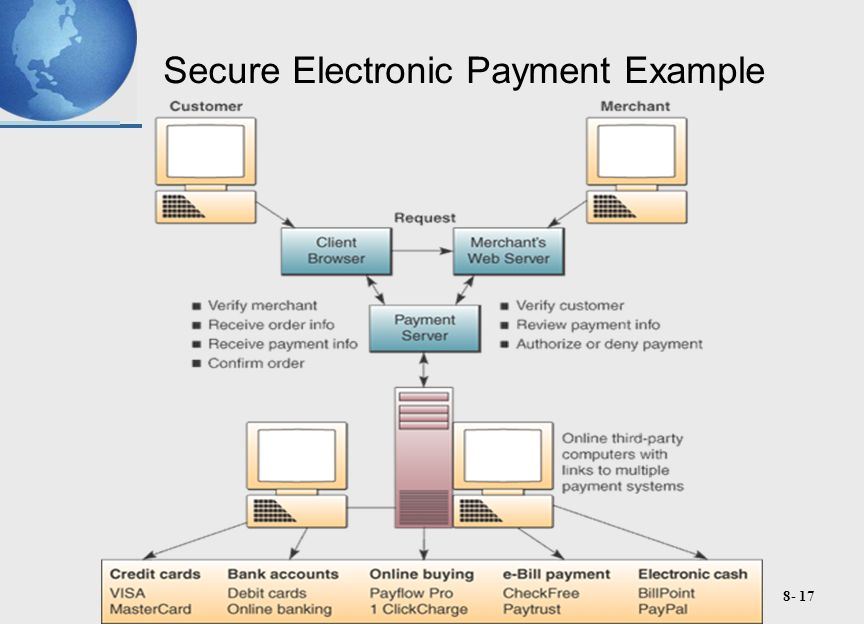 8- 17 Secure Electronic Payment Example