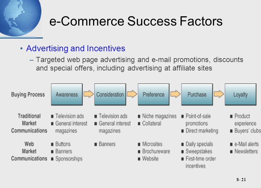8- 21 e-Commerce Success Factors Advertising and Incentives –Targeted web page advertising and e-mail promotions, discounts and special offers, including advertising at affiliate sites