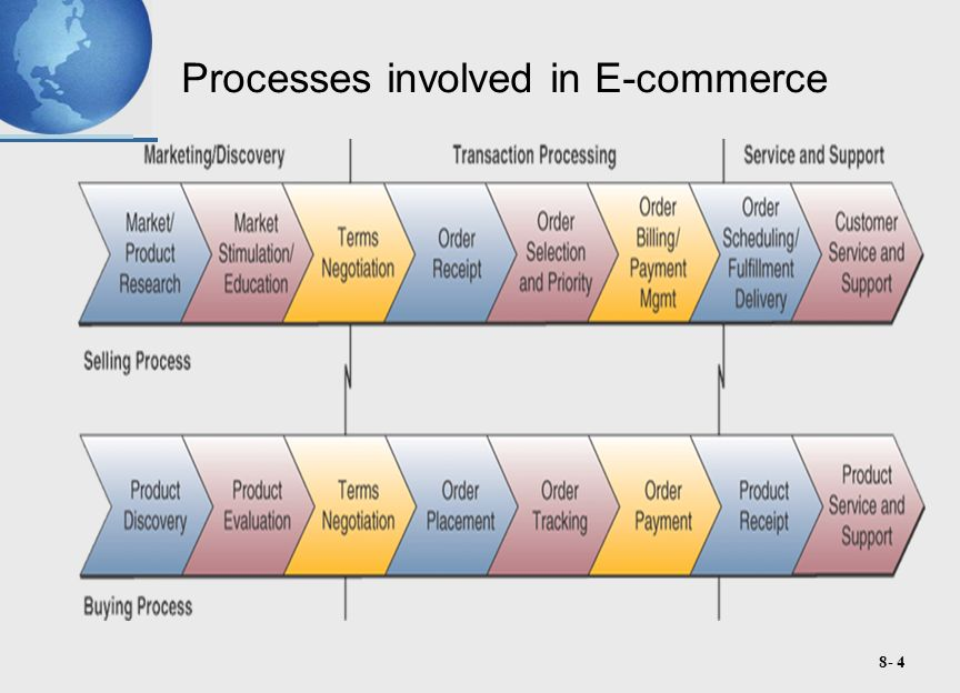 8- 4 Processes involved in E-commerce