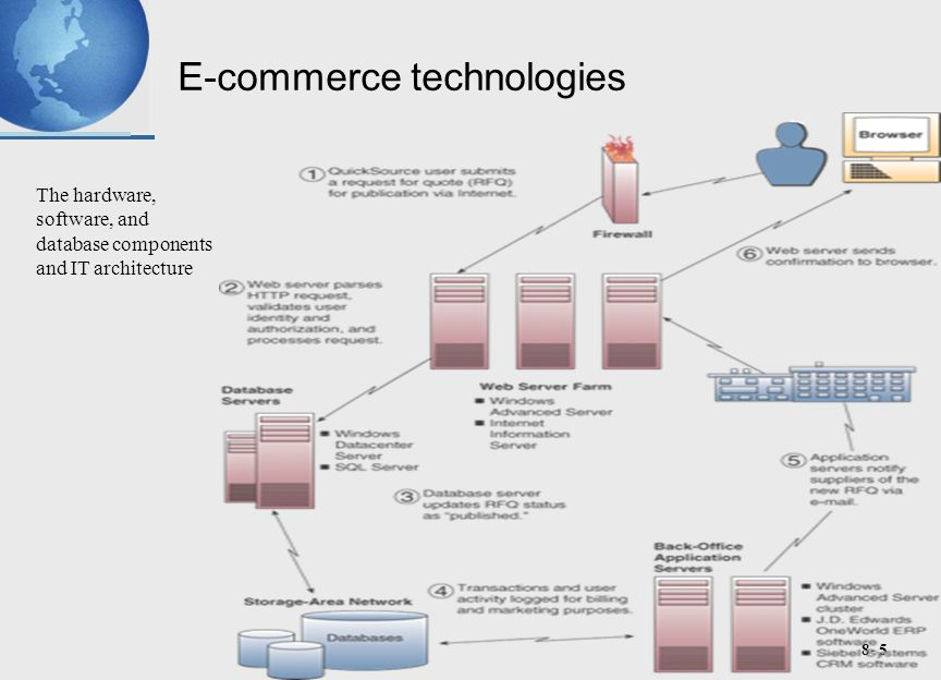 8- 5 E-commerce technologies The hardware, software, and database components and IT architecture