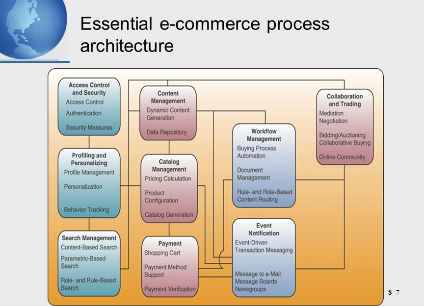 8- 8 Access Control and Security E-commerce processes must establish mutual trust and secure access between the parties in an e-commerce transaction By authenticating users, authorizing access, and enforcing security features E.g.