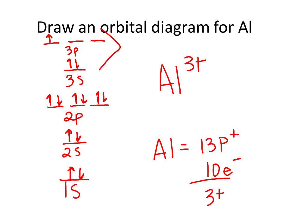Draw an orbital diagram for al electrons and ions which electrons presentation on theme draw an orbital diagram for al electrons and ions which electrons are responsible for chemical properties ccuart Gallery