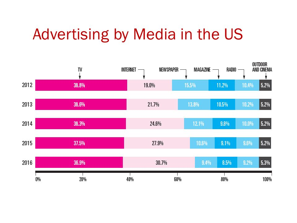 Advertising by Media in the US