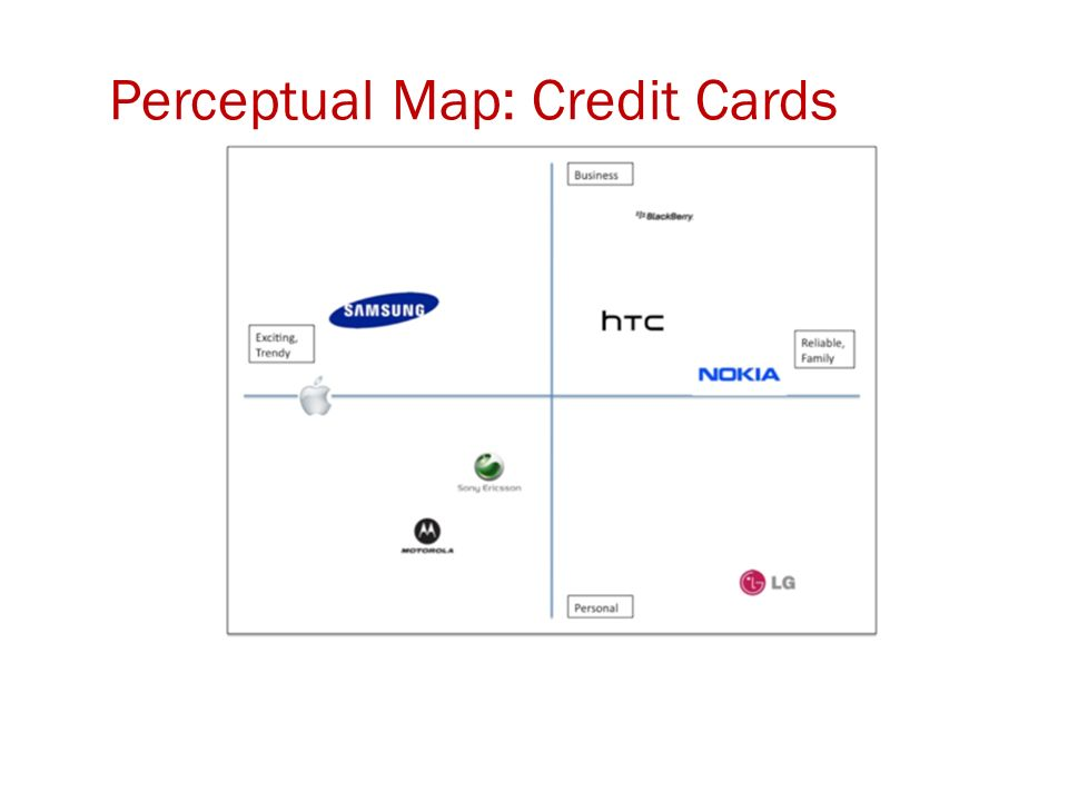 Perceptual Map: Credit Cards