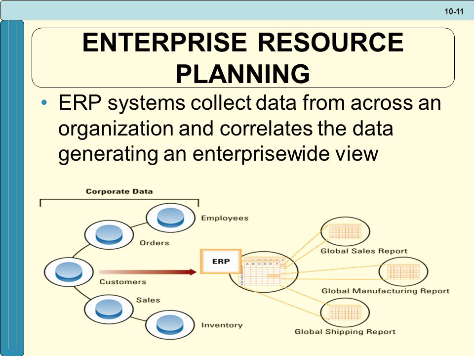 10-11 ENTERPRISE RESOURCE PLANNING ERP systems collect data from across an organization and correlates the data generating an enterprisewide view