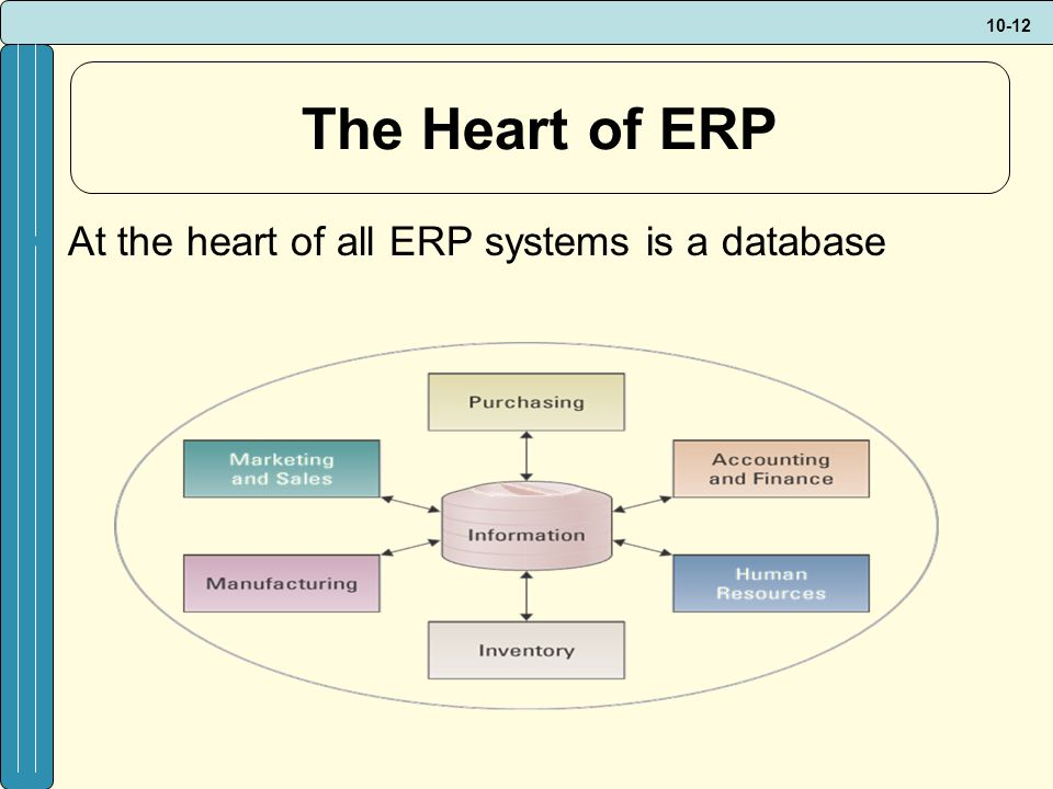 10-12 The Heart of ERP At the heart of all ERP systems is a database