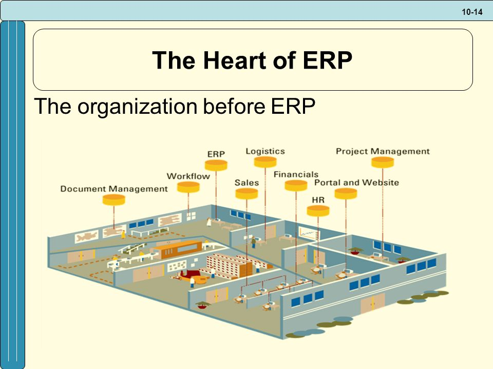 10-14 The Heart of ERP The organization before ERP