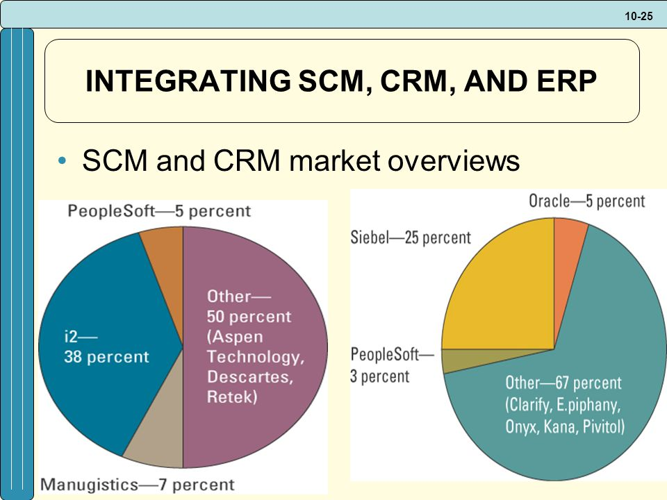 10-25 INTEGRATING SCM, CRM, AND ERP SCM and CRM market overviews