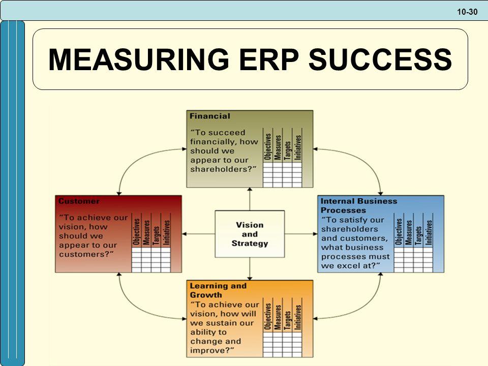 10-30 MEASURING ERP SUCCESS
