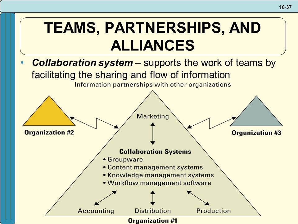 10-37 TEAMS, PARTNERSHIPS, AND ALLIANCES Collaboration system – supports the work of teams by facilitating the sharing and flow of information