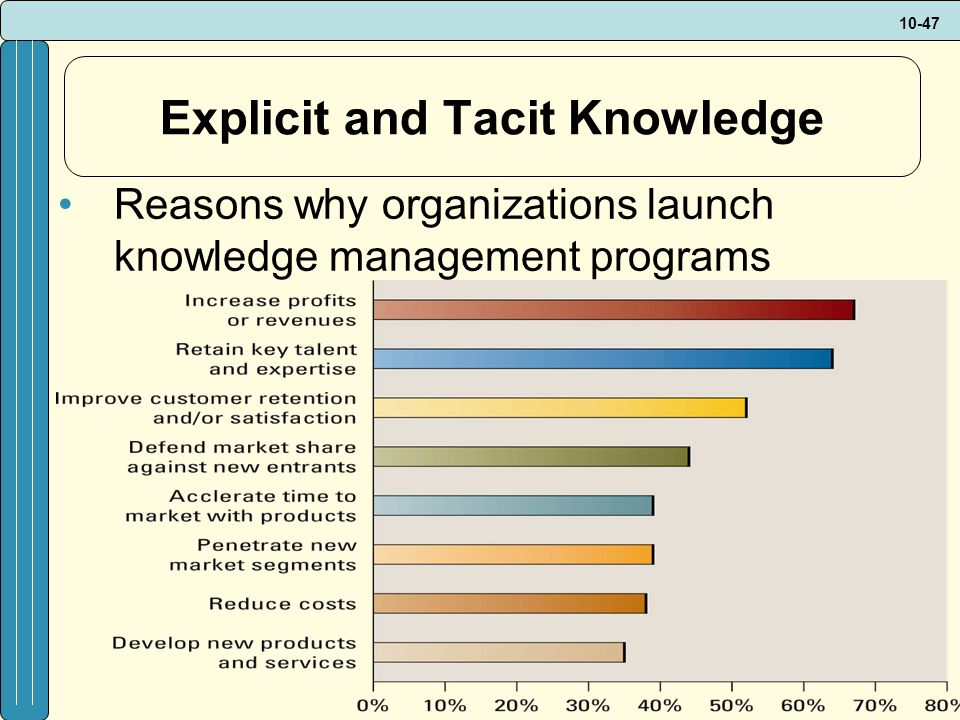 10-47 Explicit and Tacit Knowledge Reasons why organizations launch knowledge management programs