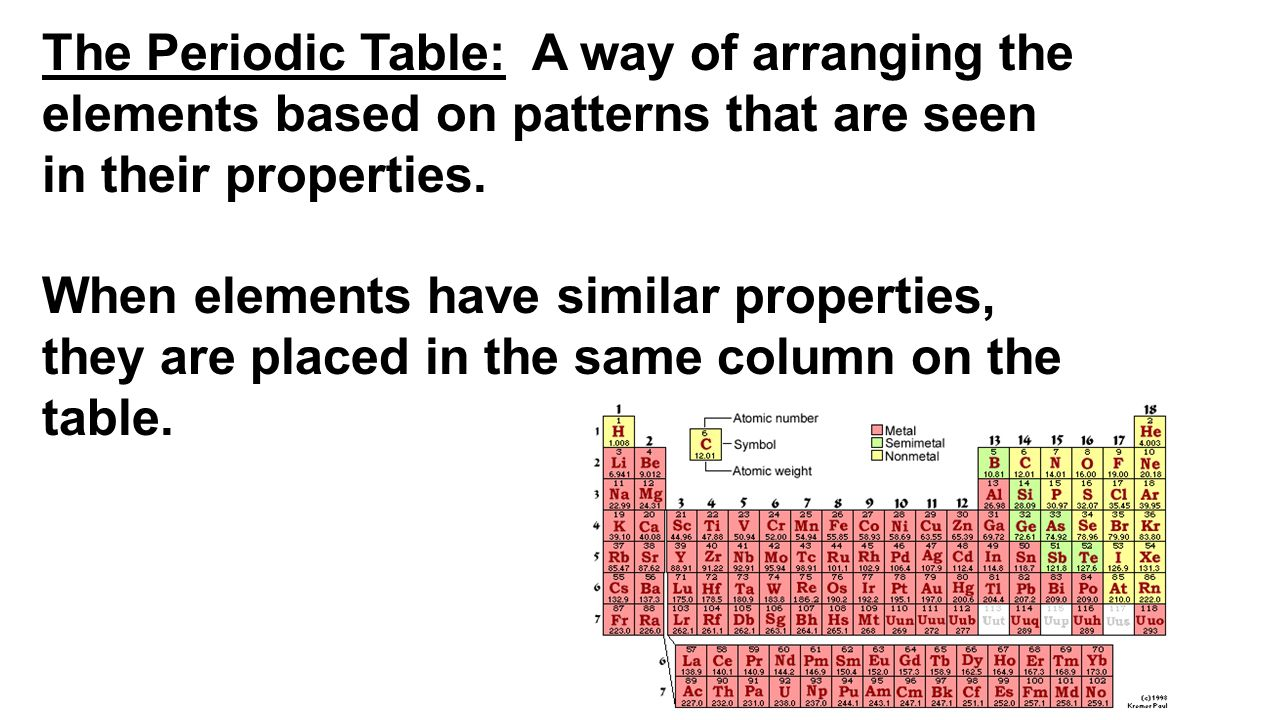 Ga on the periodic table image collections periodic table images periodic table notes feb 16 write everything in black font ppt the periodic table a way gamestrikefo Images