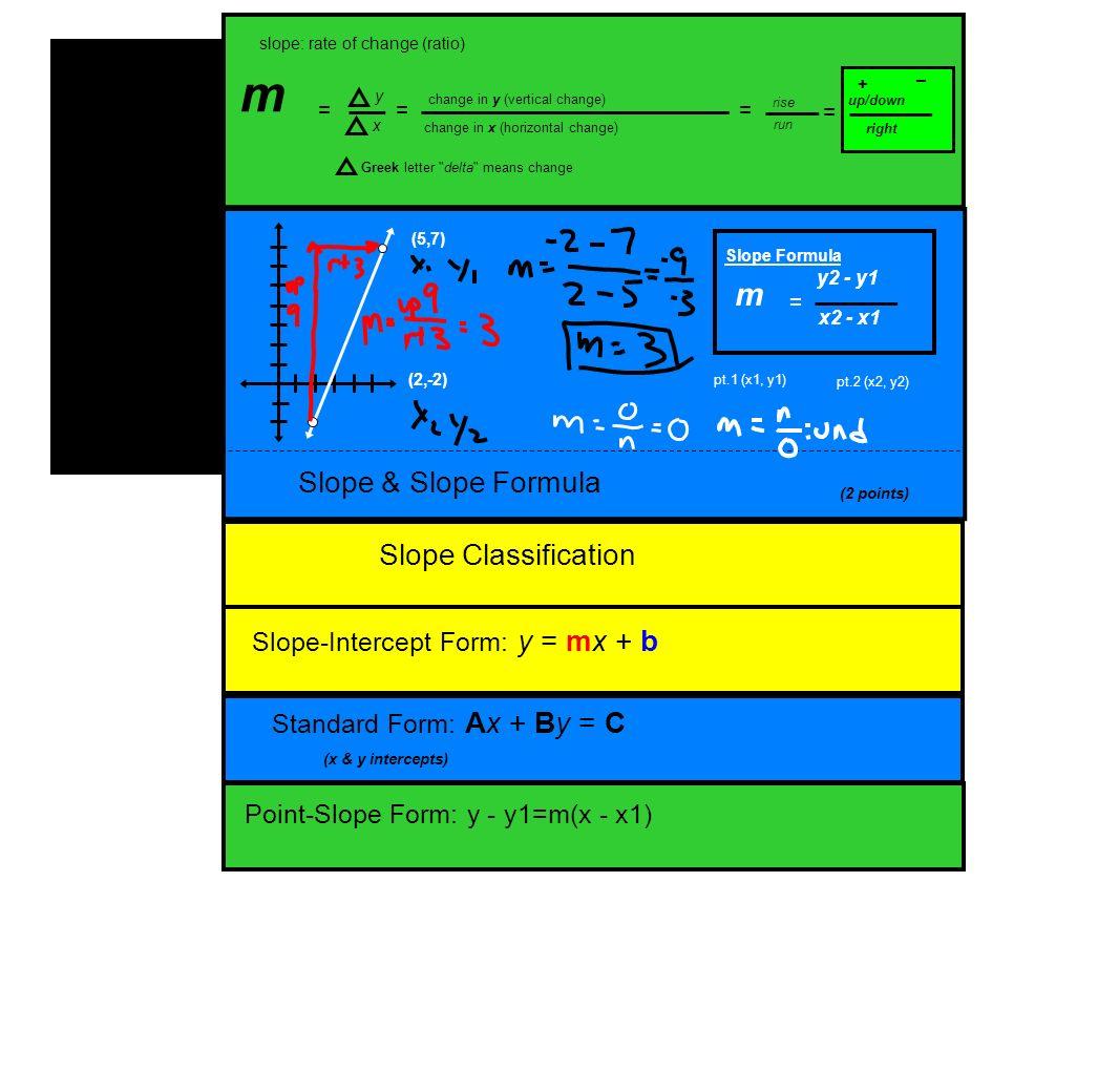Unit 3 slope foldable slope slope formula slope classification 2 slope falaconquin