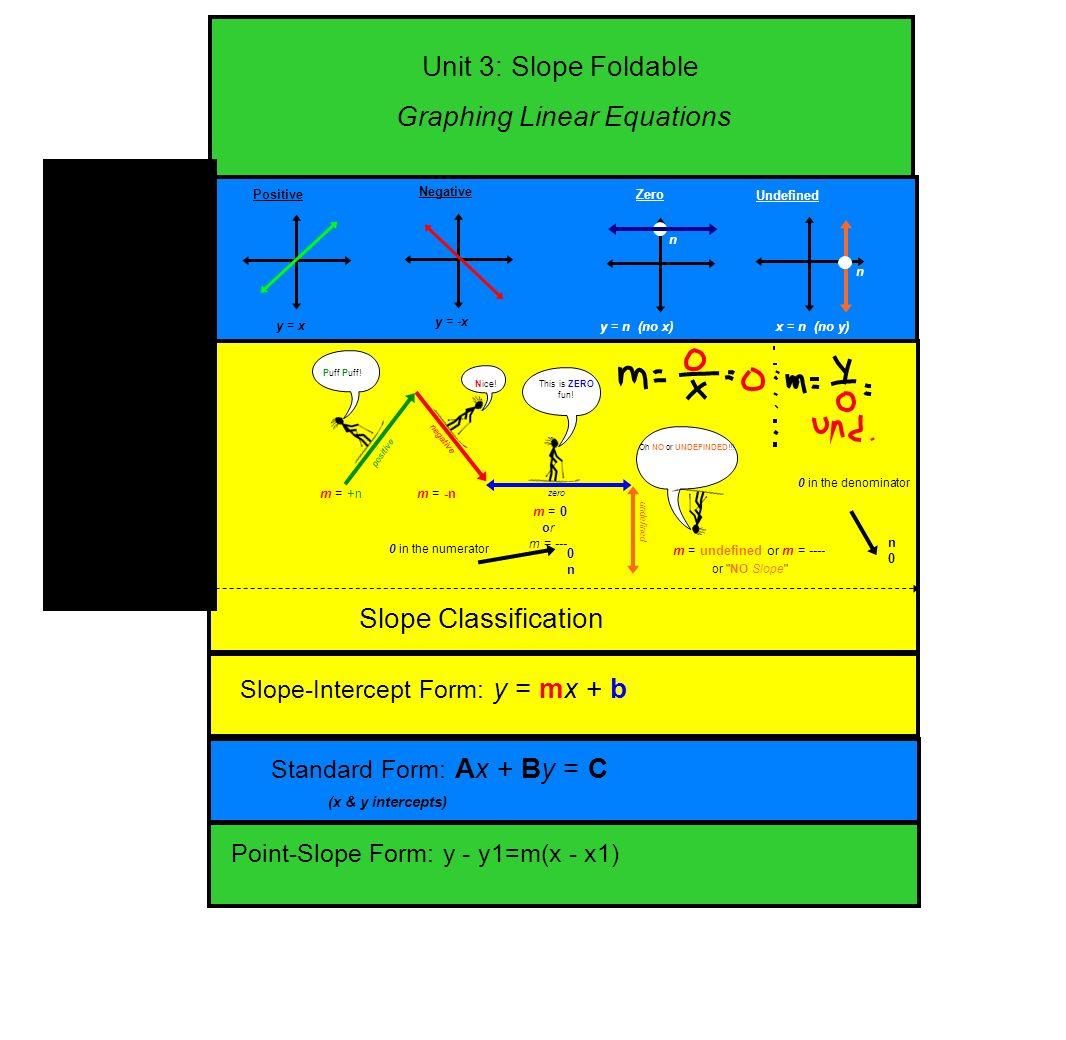 Unit 3 slope foldable slope slope formula slope classification unit 3 slope foldable slope classification slope intercept form y mx falaconquin