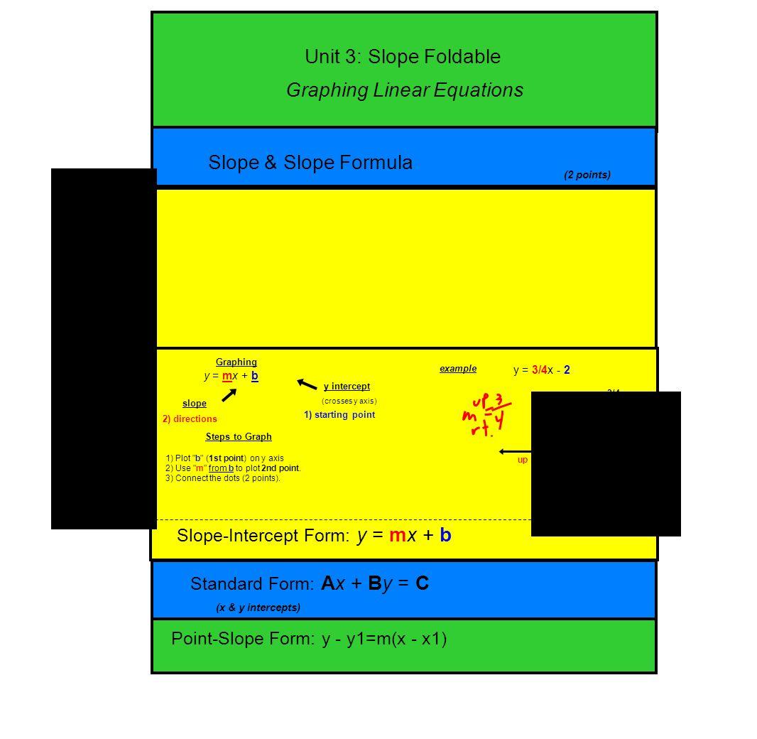 Unit 3: Slope Foldable Slope & Slope Formula Slopeintercept Form: Y =