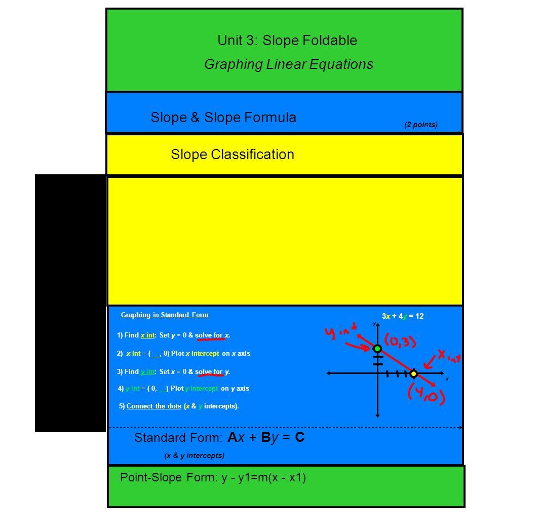Unit 3 slope foldable slope slope formula slope classification unit 3 slope foldable slope slope formula slope classification standard form ax falaconquin