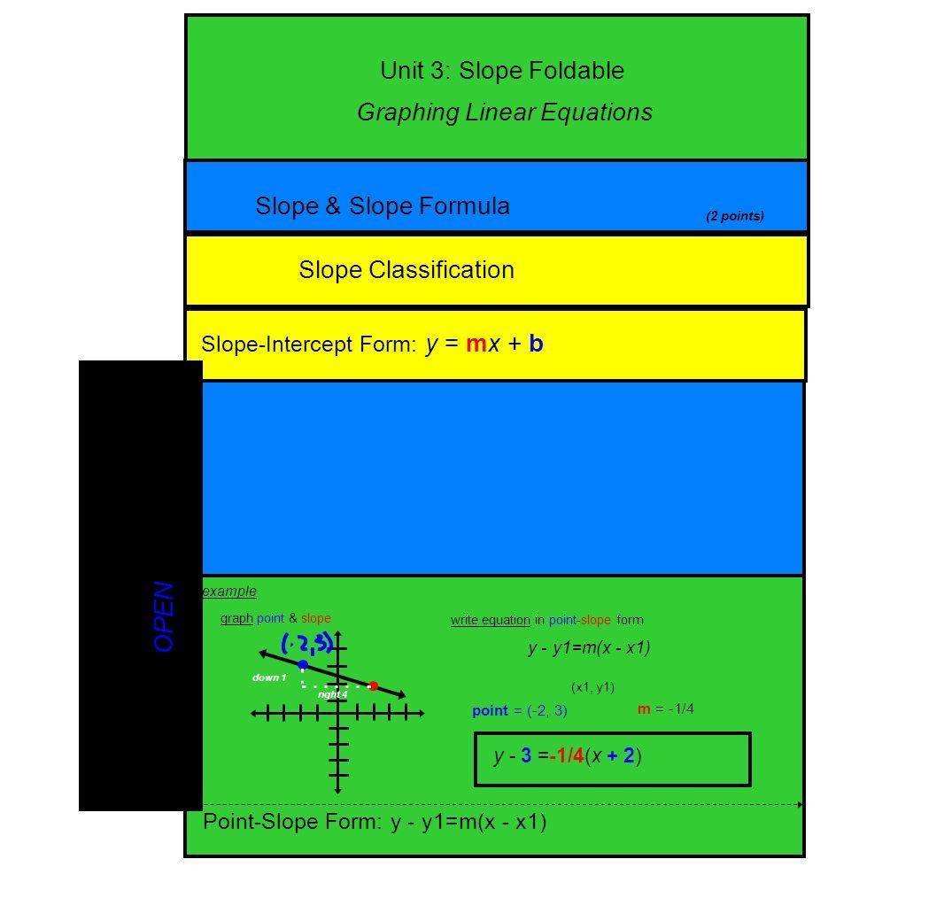 Unit 3 slope foldable slope slope formula slope classification 6 unit 3 slope foldable slope slope formula slope classification slope intercept form falaconquin