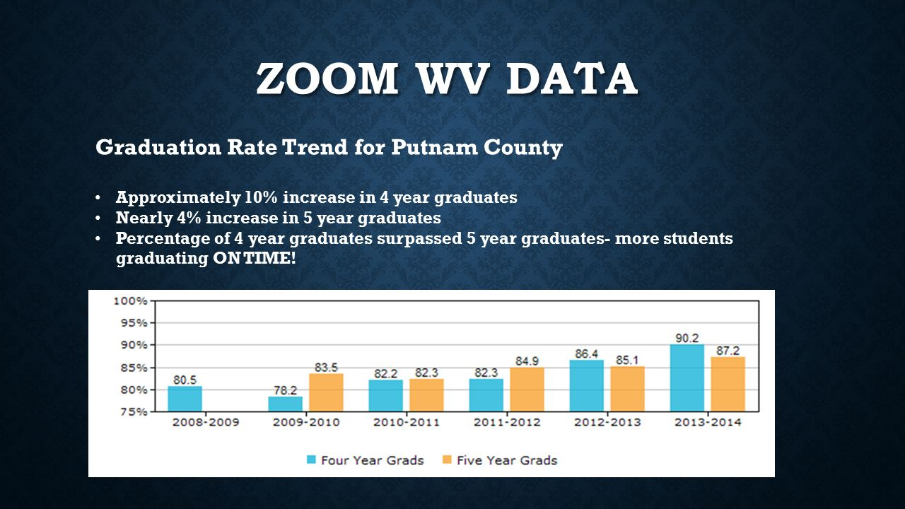 ZOOM WV DATA Graduation Rate Trend for Putnam County Approximately 10% increase in 4 year graduates Nearly 4% increase in 5 year graduates Percentage of 4 year graduates surpassed 5 year graduates- more students graduating ON TIME!