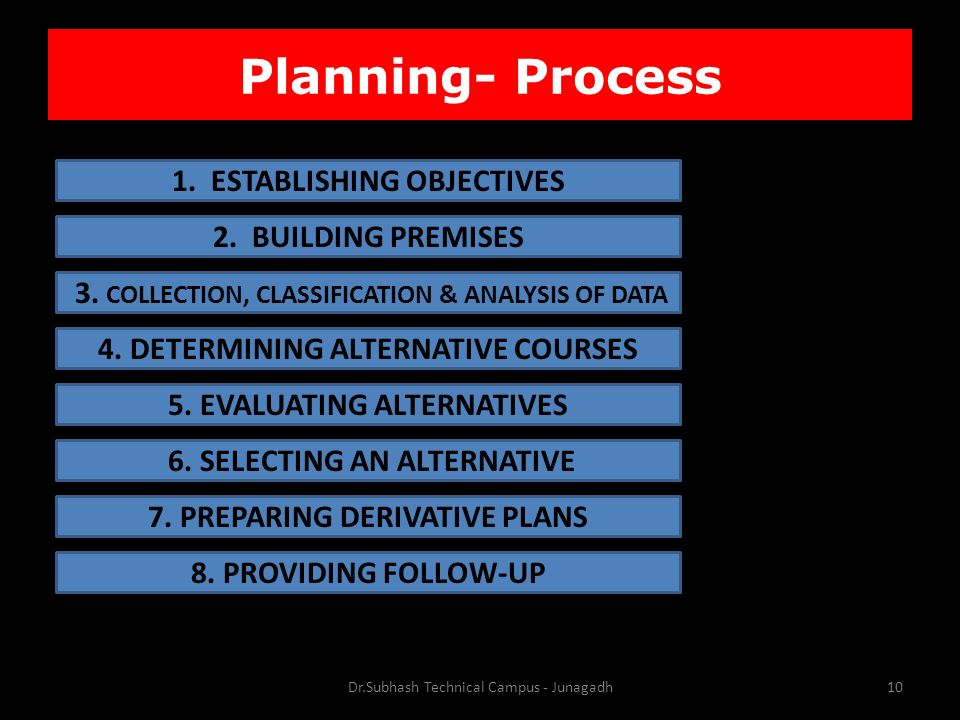 Planning- Process Dr.Subhash Technical Campus - Junagadh10 1.