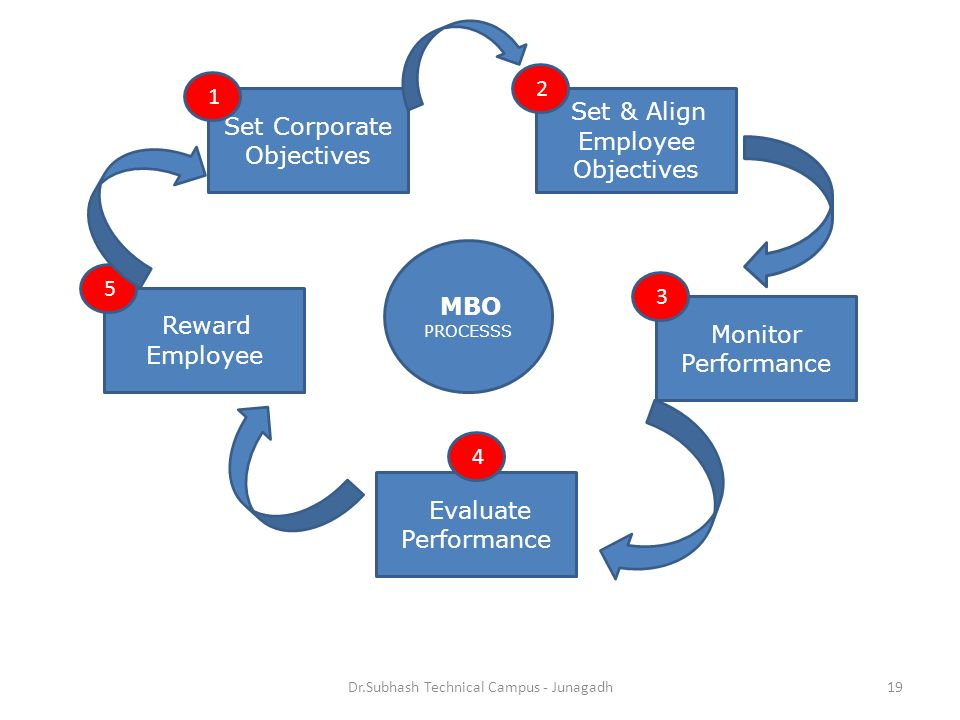Dr.Subhash Technical Campus - Junagadh19 Set Corporate Objectives Evaluate Performance Set & Align Employee Objectives Monitor Performance Reward Employee MBO PROCESSS 1 3 2 4 5